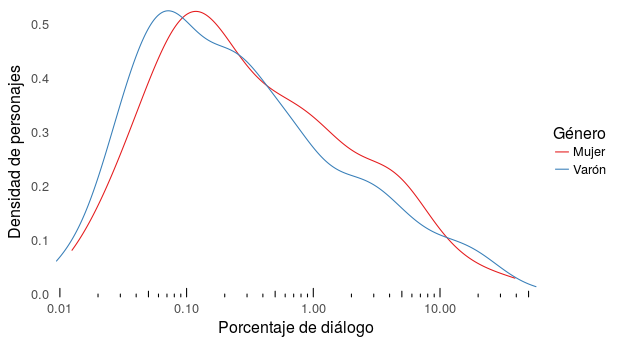 plot of chunk densidad_dialgo